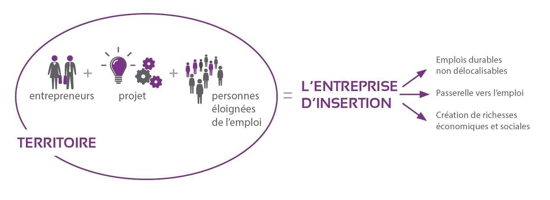fédération des entreprises d'insertion. Offres d'emploi Vallet Patmouille